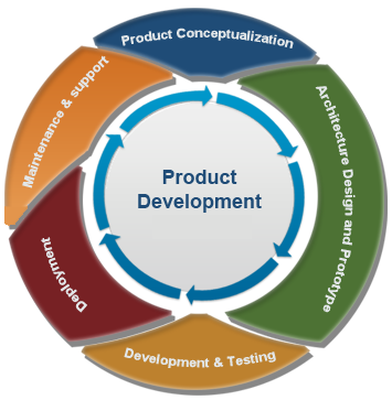 Launchpd erp services onsite consultancy product for Product and service design